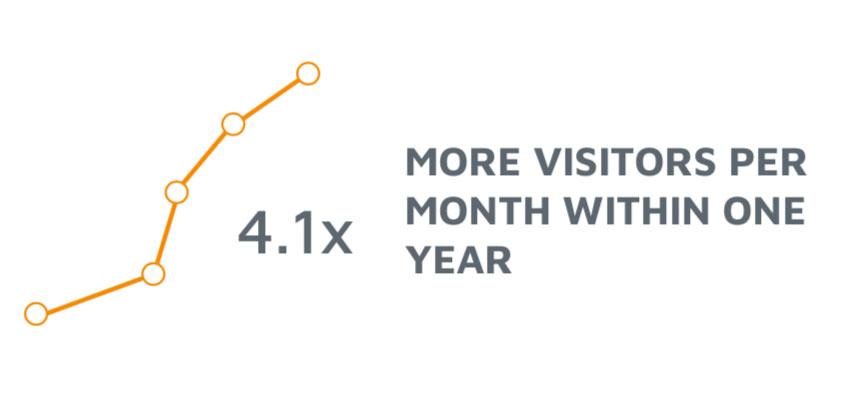4x More Visitors