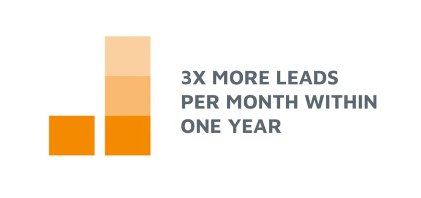 3x More Leads